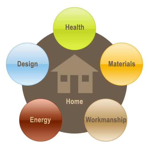 Sustainable green building is a building process